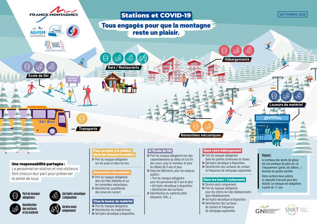 Corona Protokoll  für die französischen Skigebiete